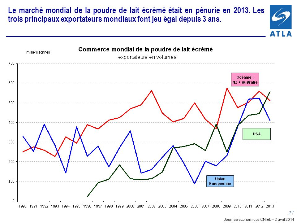 Journée économique CNIEL – 2 avril 2014 27 Le marché mondial de la poudre de lait écrémé était en pénurie en 2013. Les trois principaux exportateurs m