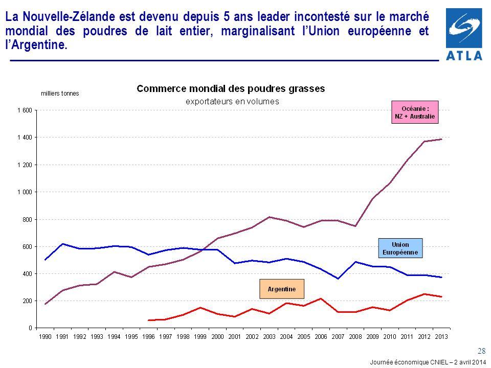 Journée économique CNIEL – 2 avril 2014 28 La Nouvelle-Zélande est devenu depuis 5 ans leader incontesté sur le marché mondial des poudres de lait entier, marginalisant lUnion européenne et lArgentine.