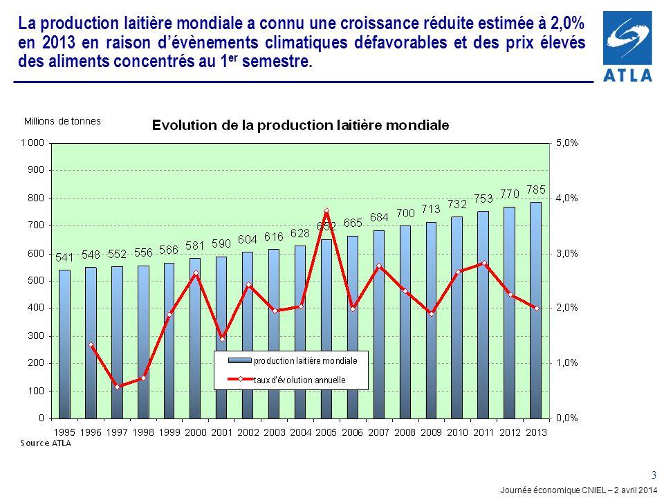 Journée économique CNIEL – 2 avril 2014 3 La production laitière mondiale a connu une croissance réduite estimée à 2,0% en 2013 en raison dévènements climatiques défavorables et des prix élevés des aliments concentrés au 1 er semestre.
