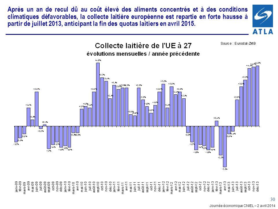 Journée économique CNIEL – 2 avril 2014 30 Après un an de recul dû au coût élevé des aliments concentrés et à des conditions climatiques défavorables, la collecte laitière européenne est repartie en forte hausse à partir de juillet 2013, anticipant la fin des quotas laitiers en avril 2015.