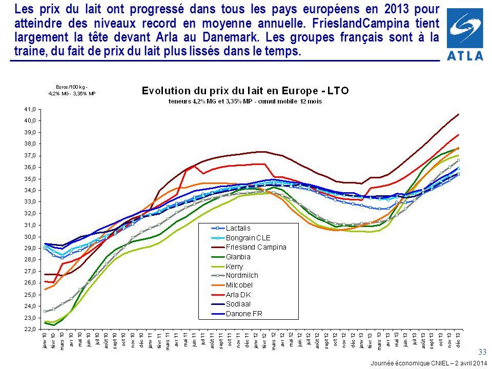 Journée économique CNIEL – 2 avril 2014 33 Les prix du lait ont progressé dans tous les pays européens en 2013 pour atteindre des niveaux record en moyenne annuelle.