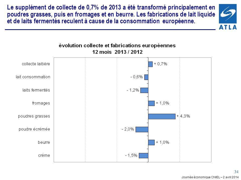 Journée économique CNIEL – 2 avril 2014 34 Le supplément de collecte de 0,7% de 2013 a été transformé principalement en poudres grasses, puis en froma