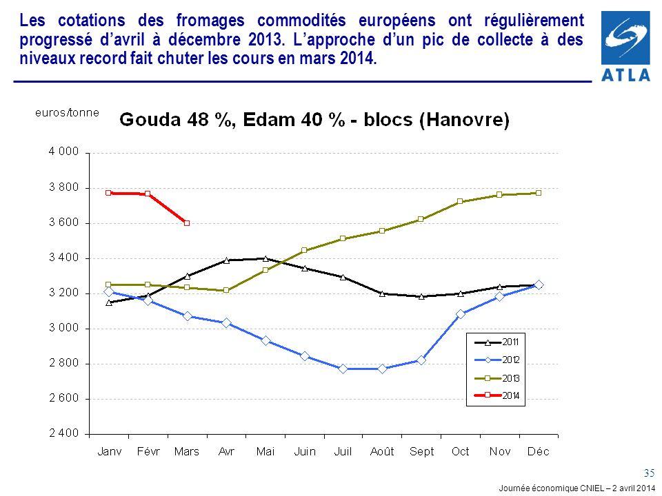 Journée économique CNIEL – 2 avril 2014 35 Les cotations des fromages commodités européens ont régulièrement progressé davril à décembre 2013.