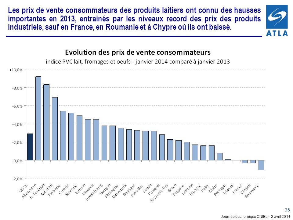 Journée économique CNIEL – 2 avril 2014 36 Les prix de vente consommateurs des produits laitiers ont connu des hausses importantes en 2013, entrainés par les niveaux record des prix des produits industriels, sauf en France, en Roumanie et à Chypre où ils ont baissé.