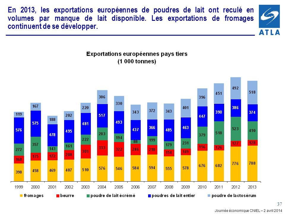 Journée économique CNIEL – 2 avril 2014 37 En 2013, les exportations européennes de poudres de lait ont reculé en volumes par manque de lait disponibl