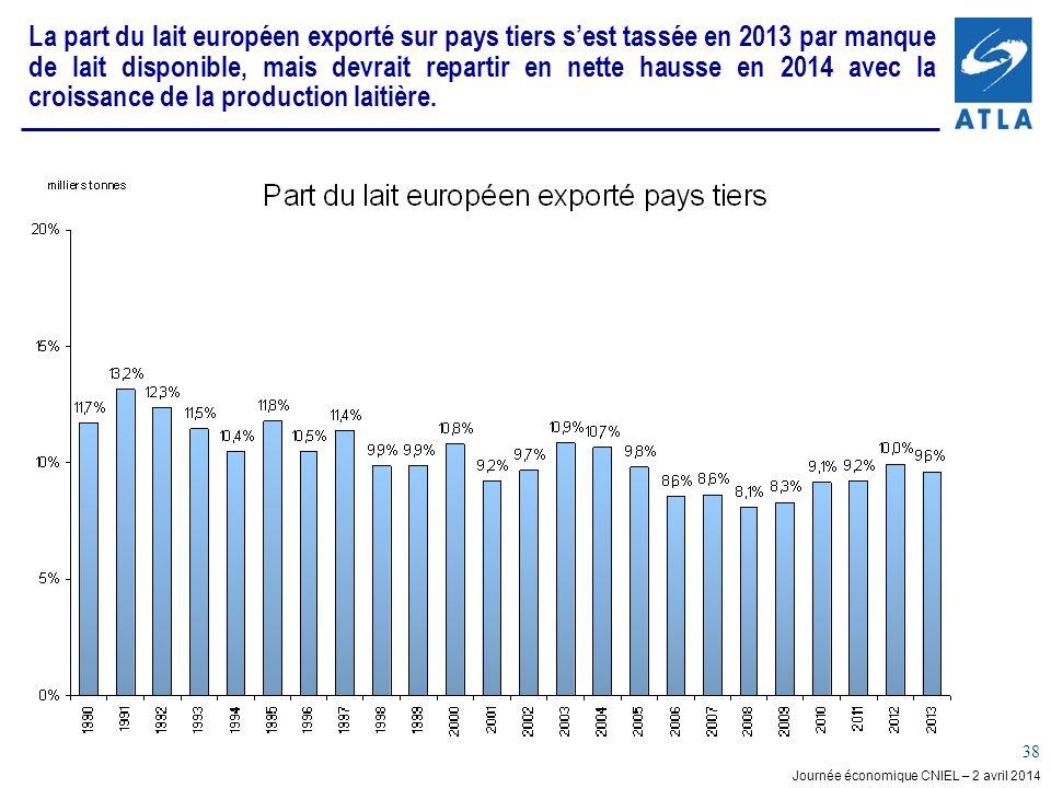 Journée économique CNIEL – 2 avril 2014 38 La part du lait européen exporté sur pays tiers sest tassée en 2013 par manque de lait disponible, mais dev
