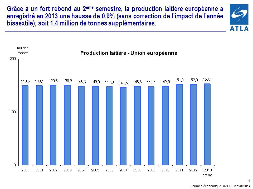 Journée économique CNIEL – 2 avril 2014 4 Grâce à un fort rebond au 2 ème semestre, la production laitière européenne a enregistré en 2013 une hausse de 0,9% (sans correction de limpact de lannée bissextile), soit 1,4 million de tonnes supplémentaires.