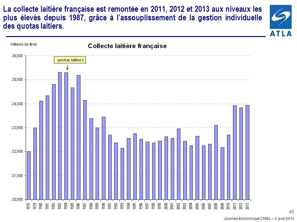 Journée économique CNIEL – 2 avril 2014 40 La collecte laitière française est remontée en 2011, 2012 et 2013 aux niveaux les plus élevés depuis 1987, grâce à lassouplissement de la gestion individuelle des quotas laitiers.