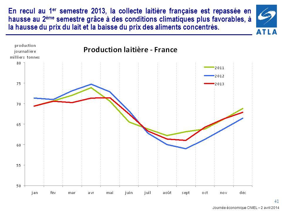 Journée économique CNIEL – 2 avril 2014 41 En recul au 1 er semestre 2013, la collecte laitière française est repassée en hausse au 2 ème semestre grâce à des conditions climatiques plus favorables, à la hausse du prix du lait et la baisse du prix des aliments concentrés.
