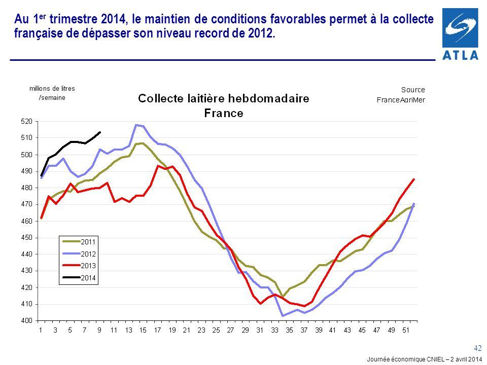 Journée économique CNIEL – 2 avril 2014 42 Au 1 er trimestre 2014, le maintien de conditions favorables permet à la collecte française de dépasser son niveau record de 2012.