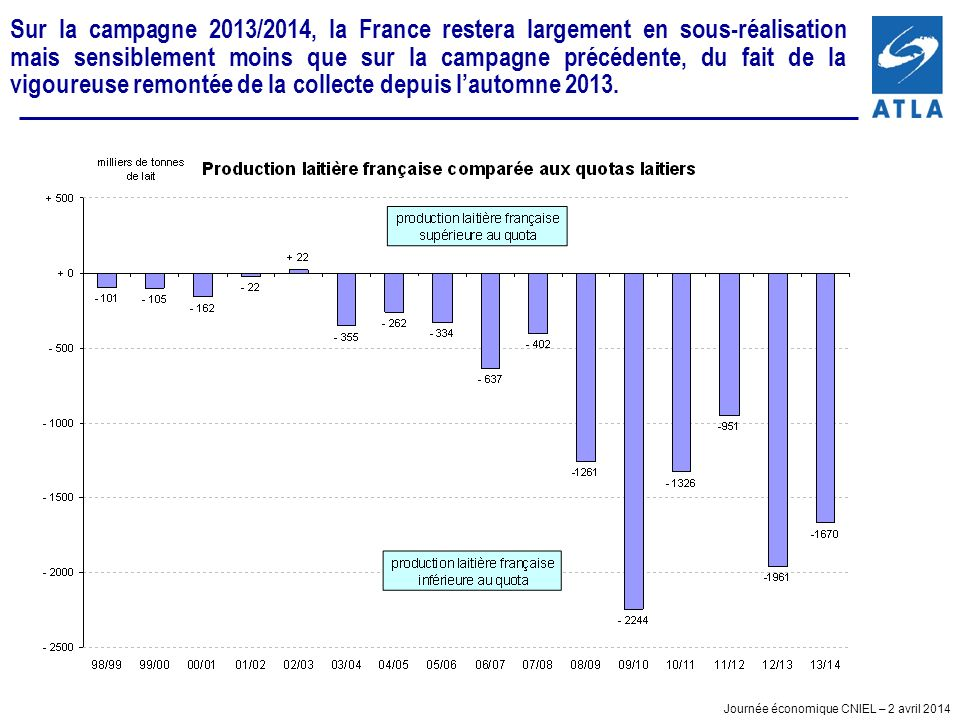 Journée économique CNIEL – 2 avril 2014 Sur la campagne 2013/2014, la France restera largement en sous-réalisation mais sensiblement moins que sur la campagne précédente, du fait de la vigoureuse remontée de la collecte depuis lautomne 2013.