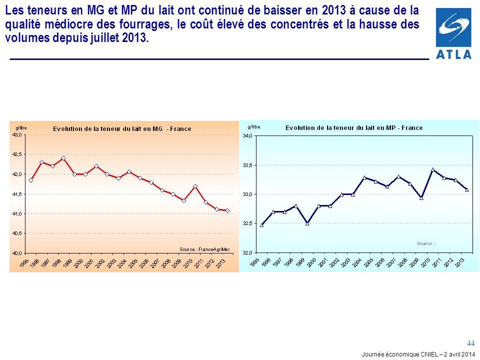 Journée économique CNIEL – 2 avril 2014 44 Les teneurs en MG et MP du lait ont continué de baisser en 2013 à cause de la qualité médiocre des fourrages, le coût élevé des concentrés et la hausse des volumes depuis juillet 2013.