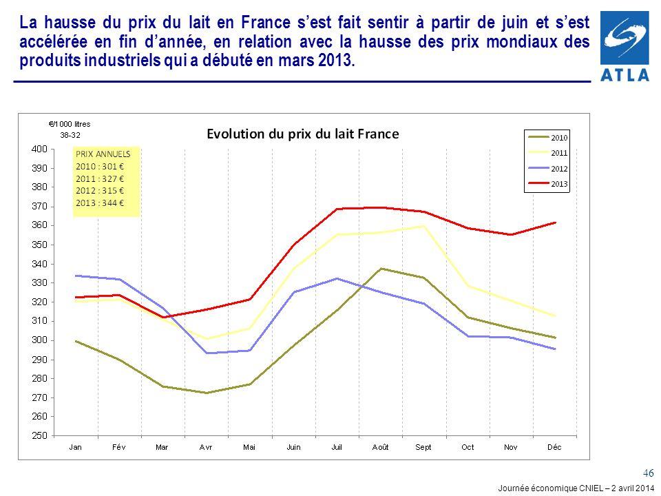Journée économique CNIEL – 2 avril 2014 46 La hausse du prix du lait en France sest fait sentir à partir de juin et sest accélérée en fin dannée, en relation avec la hausse des prix mondiaux des produits industriels qui a débuté en mars 2013.