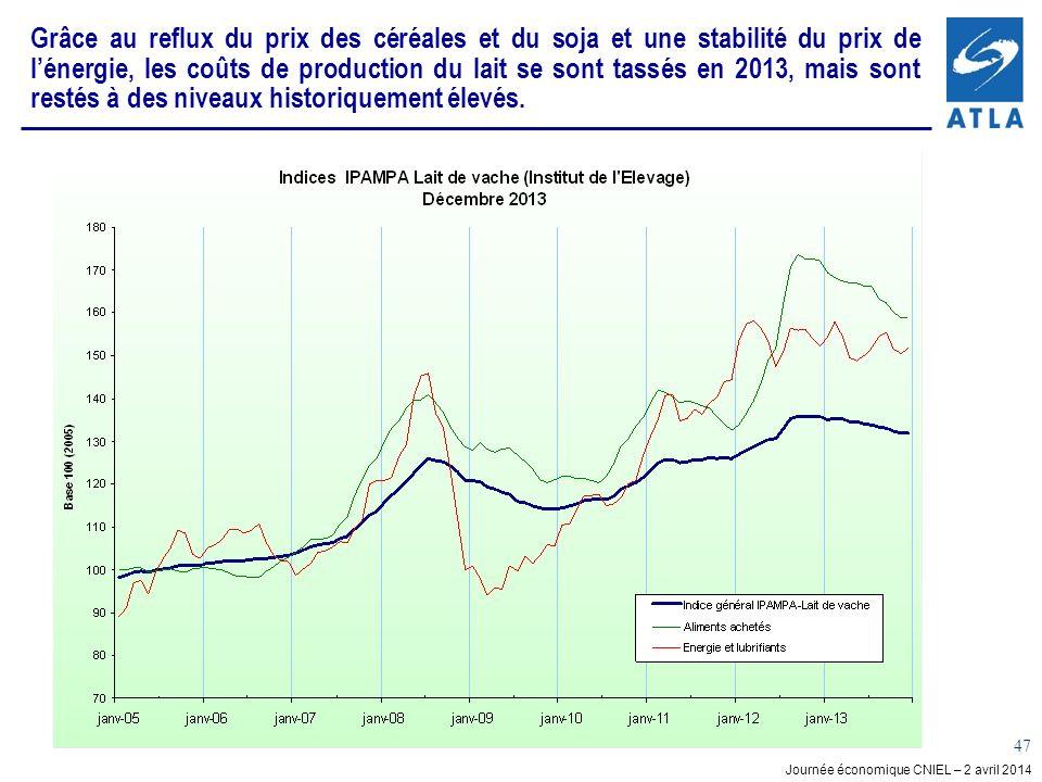 Journée économique CNIEL – 2 avril 2014 47 Grâce au reflux du prix des céréales et du soja et une stabilité du prix de lénergie, les coûts de production du lait se sont tassés en 2013, mais sont restés à des niveaux historiquement élevés.