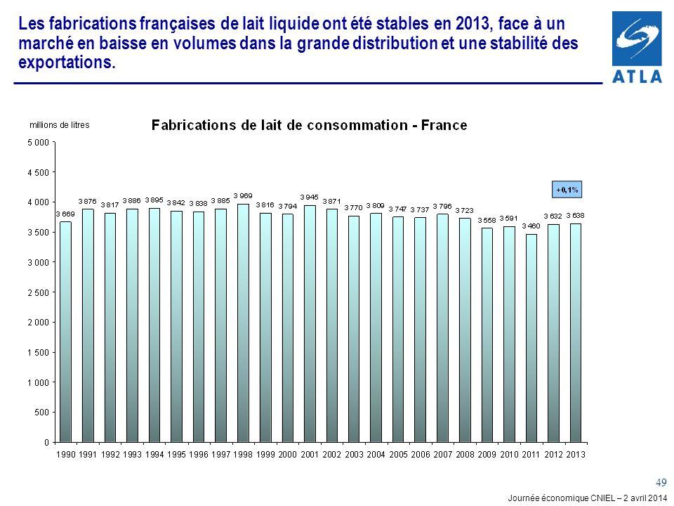 Journée économique CNIEL – 2 avril 2014 49 Les fabrications françaises de lait liquide ont été stables en 2013, face à un marché en baisse en volumes dans la grande distribution et une stabilité des exportations.