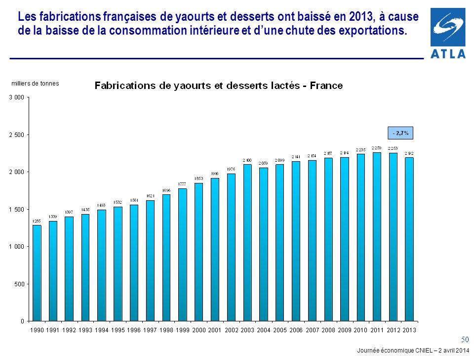 Journée économique CNIEL – 2 avril 2014 50 Les fabrications françaises de yaourts et desserts ont baissé en 2013, à cause de la baisse de la consommation intérieure et dune chute des exportations.