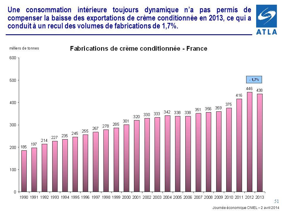 Journée économique CNIEL – 2 avril 2014 51 Une consommation intérieure toujours dynamique na pas permis de compenser la baisse des exportations de crème conditionnée en 2013, ce qui a conduit à un recul des volumes de fabrications de 1,7%.