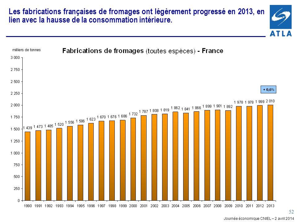Journée économique CNIEL – 2 avril 2014 52 Les fabrications françaises de fromages ont légèrement progressé en 2013, en lien avec la hausse de la consommation intérieure.