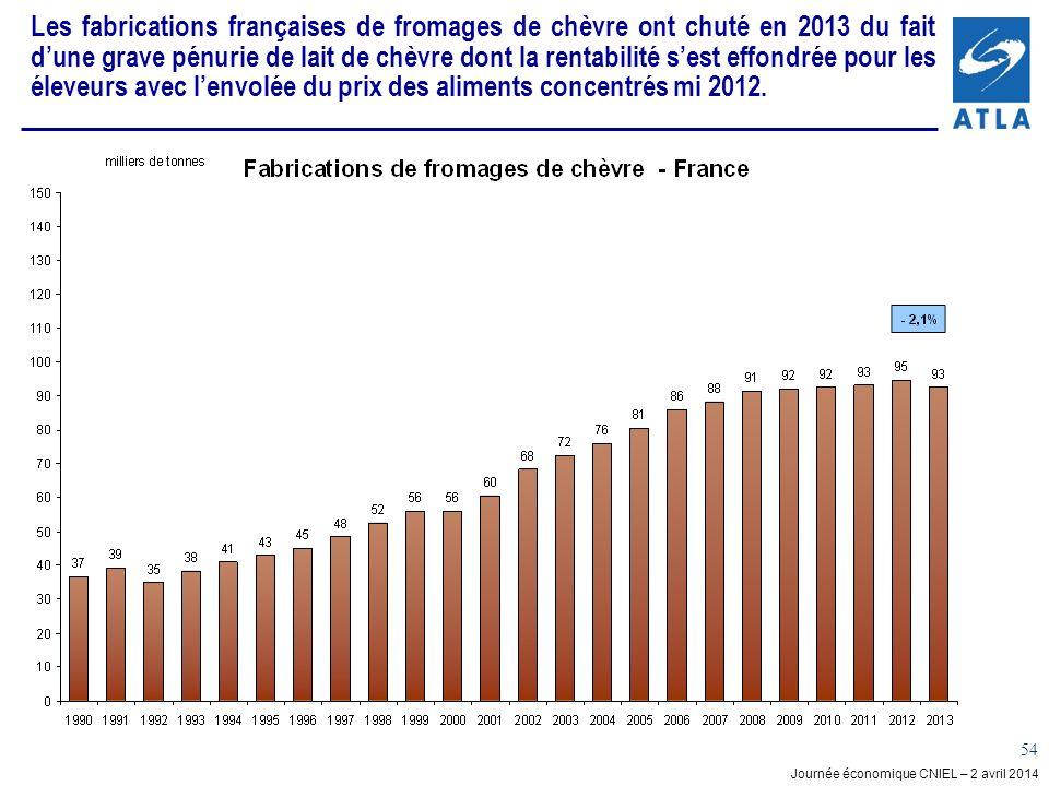 Journée économique CNIEL – 2 avril 2014 54 Les fabrications françaises de fromages de chèvre ont chuté en 2013 du fait dune grave pénurie de lait de chèvre dont la rentabilité sest effondrée pour les éleveurs avec lenvolée du prix des aliments concentrés mi 2012.