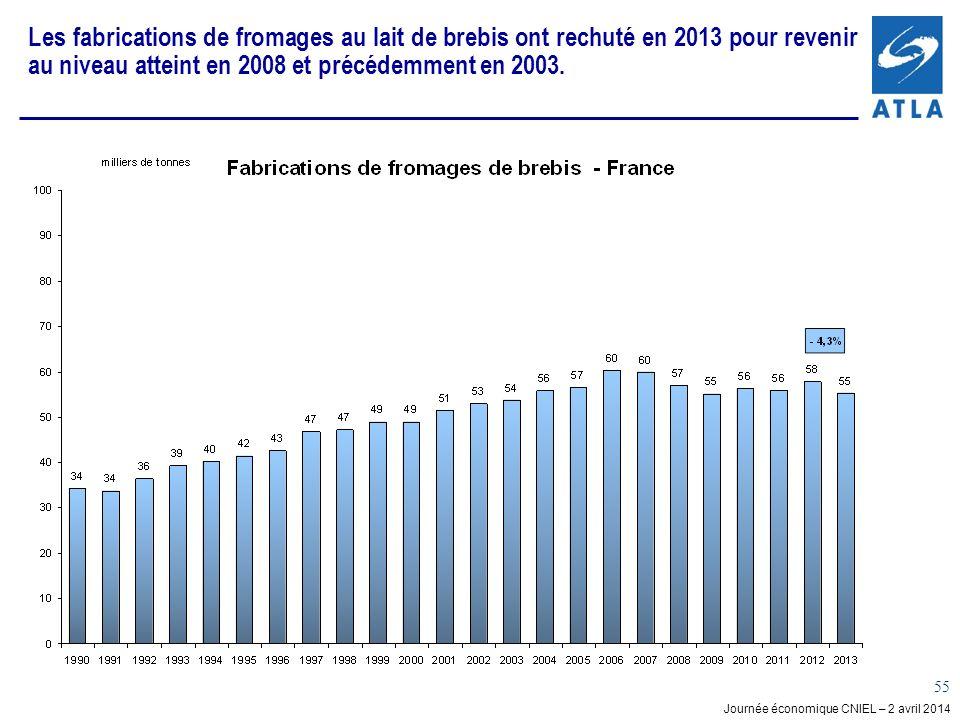Journée économique CNIEL – 2 avril 2014 55 Les fabrications de fromages au lait de brebis ont rechuté en 2013 pour revenir au niveau atteint en 2008 et précédemment en 2003.