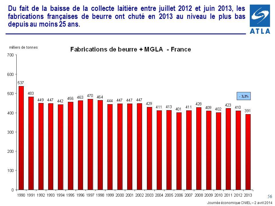 Journée économique CNIEL – 2 avril 2014 56 Du fait de la baisse de la collecte laitière entre juillet 2012 et juin 2013, les fabrications françaises de beurre ont chuté en 2013 au niveau le plus bas depuis au moins 25 ans.