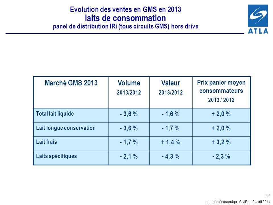 Journée économique CNIEL – 2 avril 2014 57 Evolution des ventes en GMS en 2013 laits de consommation panel de distribution IRi (tous circuits GMS) hors drive Marché GMS 2013Volume 2013/2012 Valeur 2013/2012 Prix panier moyen consommateurs 2013 / 2012 Total lait liquide - 3,6 %- 1,6 %+ 2,0 % Lait longue conservation - 3,6 %- 1,7 %+ 2,0 % Lait frais - 1,7 %+ 1,4 %+ 3,2 % Laits spécifiques - 2,1 %- 4,3 %- 2,3 %