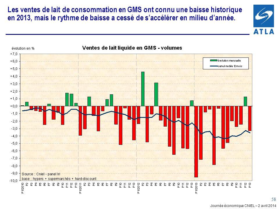 Journée économique CNIEL – 2 avril 2014 58 Les ventes de lait de consommation en GMS ont connu une baisse historique en 2013, mais le rythme de baisse a cessé de saccélérer en milieu dannée.