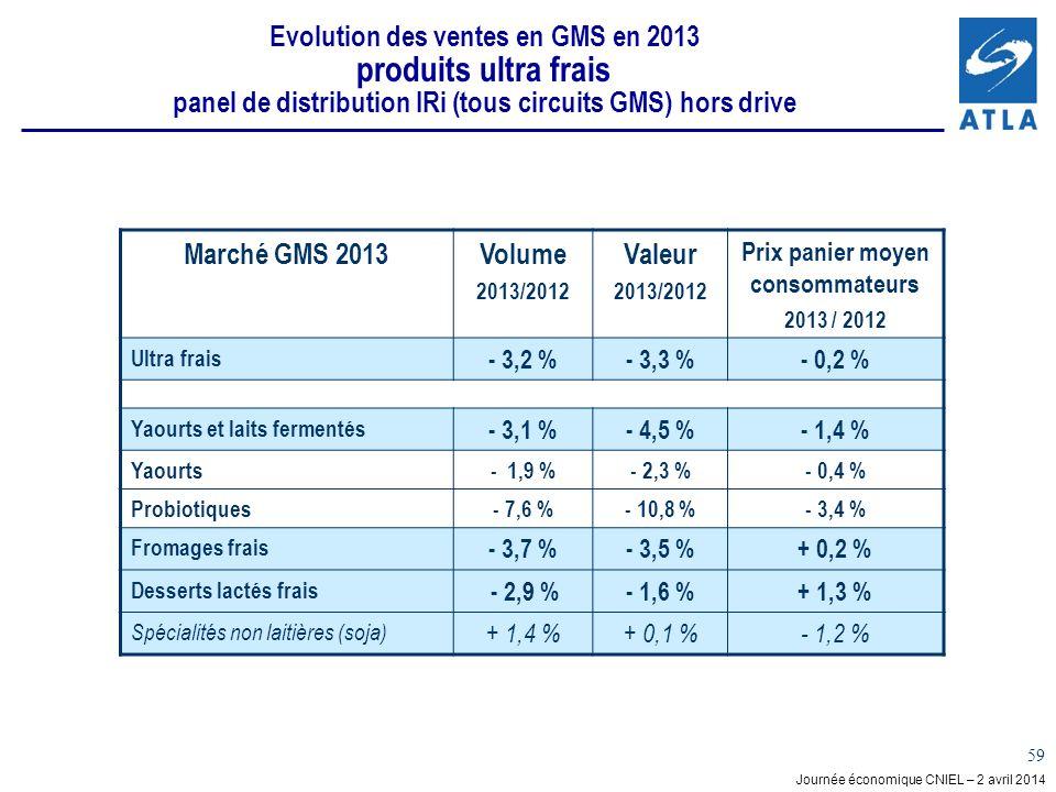 Journée économique CNIEL – 2 avril 2014 59 Evolution des ventes en GMS en 2013 produits ultra frais panel de distribution IRi (tous circuits GMS) hors drive Marché GMS 2013Volume 2013/2012 Valeur 2013/2012 Prix panier moyen consommateurs 2013 / 2012 Ultra frais - 3,2 %- 3,3 %- 0,2 % Yaourts et laits fermentés - 3,1 %- 4,5 %- 1,4 % Yaourts- 1,9 %- 2,3 %- 0,4 % Probiotiques- 7,6 %- 10,8 %- 3,4 % Fromages frais - 3,7 %- 3,5 %+ 0,2 % Desserts lactés frais - 2,9 %- 1,6 %+ 1,3 % Spécialités non laitières (soja) + 1,4 %+ 0,1 %- 1,2 %