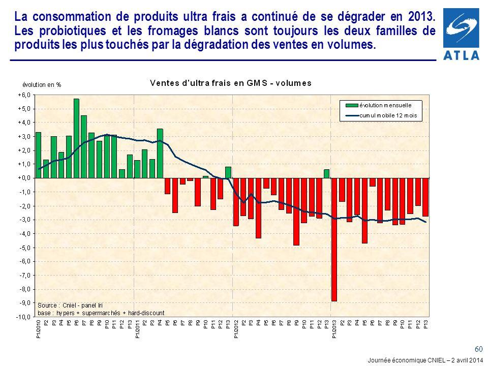 Journée économique CNIEL – 2 avril 2014 60 La consommation de produits ultra frais a continué de se dégrader en 2013. Les probiotiques et les fromages