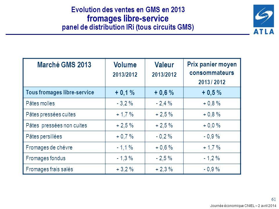 Journée économique CNIEL – 2 avril 2014 61 Evolution des ventes en GMS en 2013 fromages libre-service panel de distribution IRi (tous circuits GMS) Marché GMS 2013Volume 2013/2012 Valeur 2013/2012 Prix panier moyen consommateurs 2013 / 2012 Tous fromages libre-service + 0,1 %+ 0,6 %+ 0,5 % Pâtes molles- 3,2 %- 2,4 %+ 0,8 % Pâtes pressées cuites+ 1,7 %+ 2,5 %+ 0,8 % Pâtes pressées non cuites+ 2,5 % + 0,0 % Pâtes persillées+ 0,7 %- 0,2 %- 0,9 % Fromages de chèvre- 1,1 %+ 0,6 %+ 1,7 % Fromages fondus- 1,3 %- 2,5 %- 1,2 % Fromages frais salés+ 3,2 %+ 2,3 %- 0,9 %