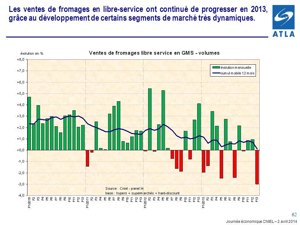 Journée économique CNIEL – 2 avril 2014 62 Les ventes de fromages en libre-service ont continué de progresser en 2013, grâce au développement de certains segments de marché très dynamiques.