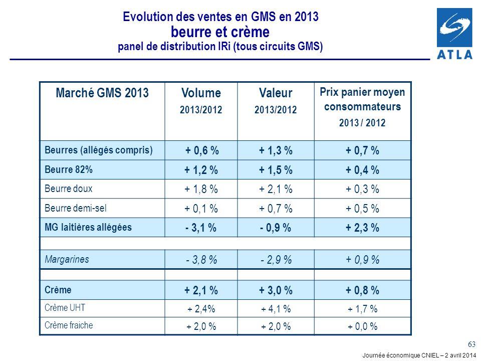 Journée économique CNIEL – 2 avril 2014 63 Evolution des ventes en GMS en 2013 beurre et crème panel de distribution IRi (tous circuits GMS) Marché GMS 2013Volume 2013/2012 Valeur 2013/2012 Prix panier moyen consommateurs 2013 / 2012 Beurres (allégés compris) + 0,6 %+ 1,3 %+ 0,7 % Beurre 82% + 1,2 %+ 1,5 %+ 0,4 % Beurre doux + 1,8 %+ 2,1 %+ 0,3 % Beurre demi-sel + 0,1 %+ 0,7 %+ 0,5 % MG laitières allégées - 3,1 %- 0,9 %+ 2,3 % Margarines - 3,8 %- 2,9 %+ 0,9 % Crème + 2,1 %+ 3,0 %+ 0,8 % Crème UHT + 2,4%+ 4,1 %+ 1,7 % Crème fraiche + 2,0 % + 0,0 %