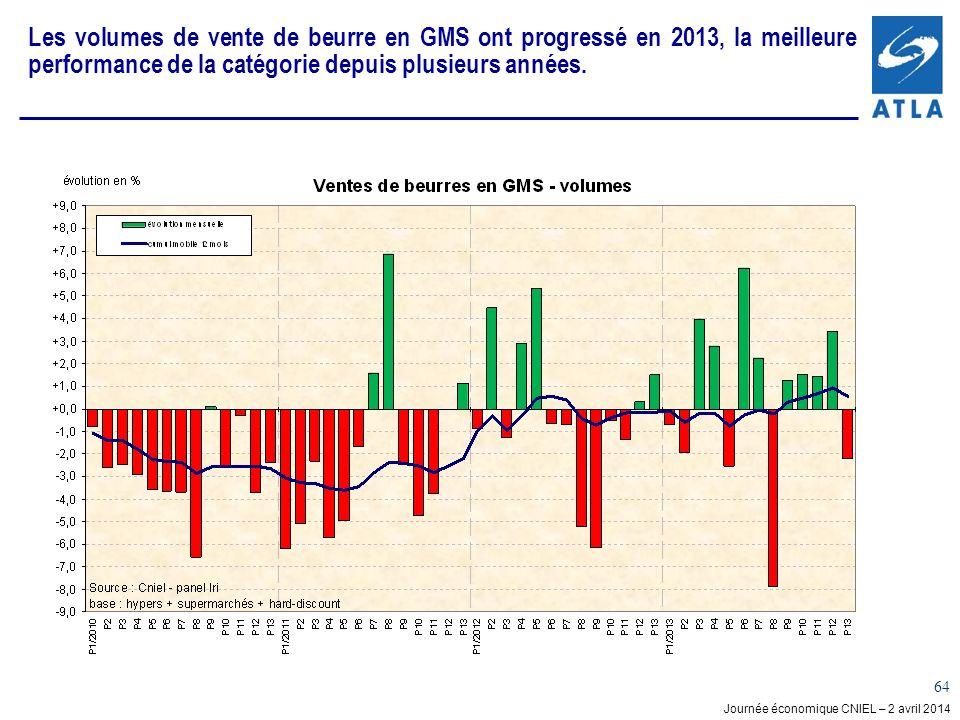 Journée économique CNIEL – 2 avril 2014 64 Les volumes de vente de beurre en GMS ont progressé en 2013, la meilleure performance de la catégorie depuis plusieurs années.