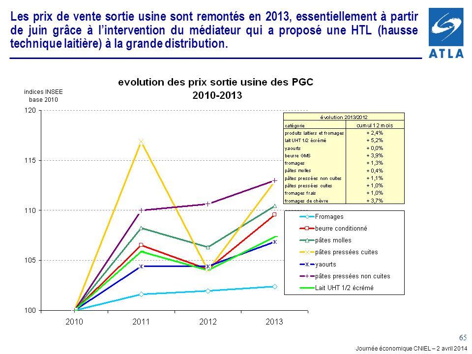 Journée économique CNIEL – 2 avril 2014 65 Les prix de vente sortie usine sont remontés en 2013, essentiellement à partir de juin grâce à linterventio