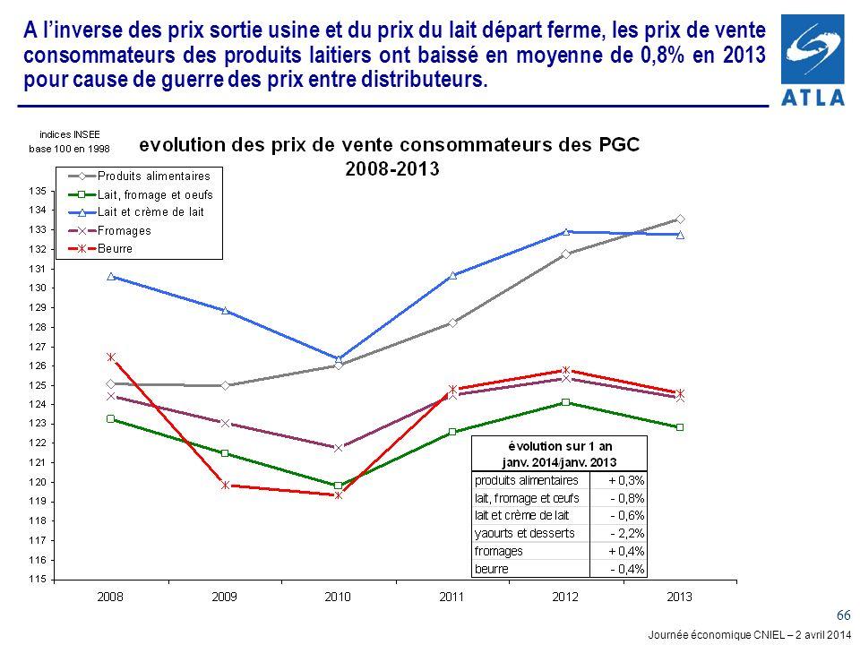 Journée économique CNIEL – 2 avril 2014 66 A linverse des prix sortie usine et du prix du lait départ ferme, les prix de vente consommateurs des produits laitiers ont baissé en moyenne de 0,8% en 2013 pour cause de guerre des prix entre distributeurs.