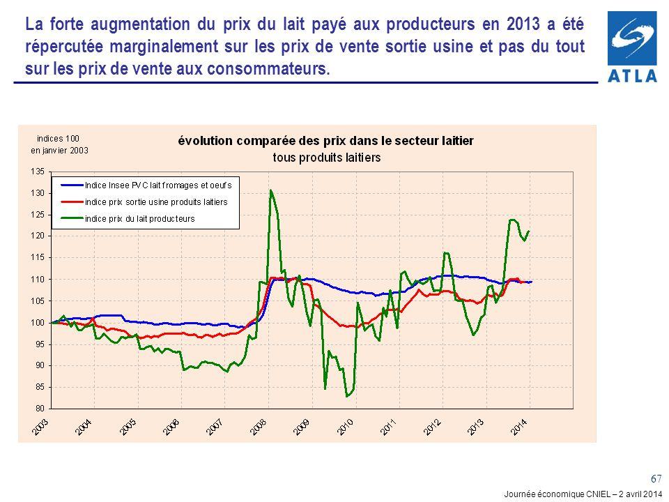 Journée économique CNIEL – 2 avril 2014 67 La forte augmentation du prix du lait payé aux producteurs en 2013 a été répercutée marginalement sur les prix de vente sortie usine et pas du tout sur les prix de vente aux consommateurs.