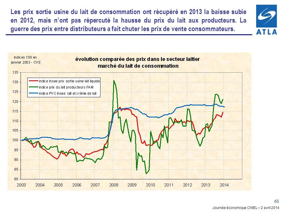 Journée économique CNIEL – 2 avril 2014 68 Les prix sortie usine du lait de consommation ont récupéré en 2013 la baisse subie en 2012, mais nont pas répercuté la hausse du prix du lait aux producteurs.