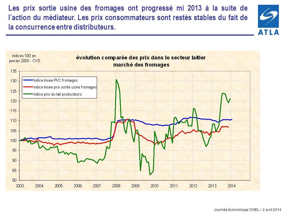 Journée économique CNIEL – 2 avril 2014 Les prix sortie usine des fromages ont progressé mi 2013 à la suite de laction du médiateur. Les prix consomma
