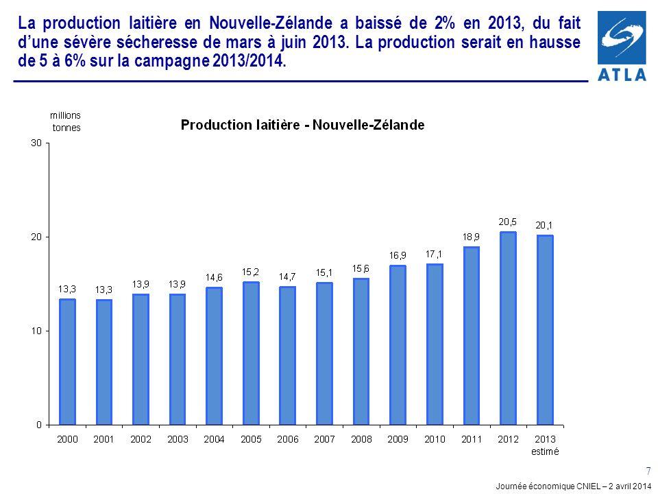 Journée économique CNIEL – 2 avril 2014 7 La production laitière en Nouvelle-Zélande a baissé de 2% en 2013, du fait dune sévère sécheresse de mars à juin 2013.