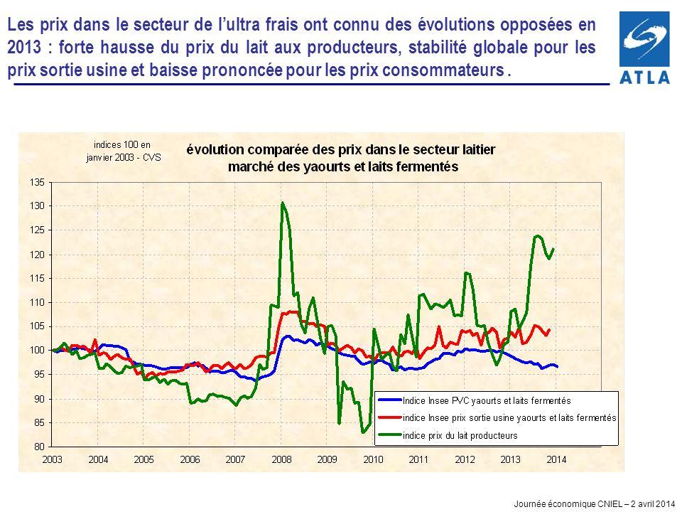 Journée économique CNIEL – 2 avril 2014 Les prix dans le secteur de lultra frais ont connu des évolutions opposées en 2013 : forte hausse du prix du lait aux producteurs, stabilité globale pour les prix sortie usine et baisse prononcée pour les prix consommateurs.