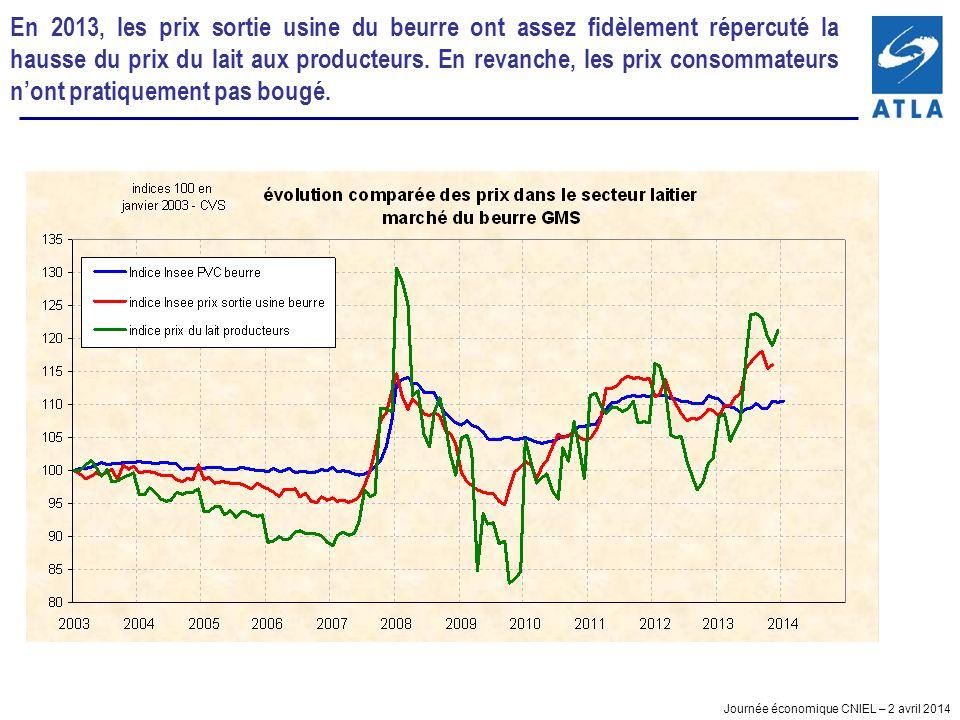 Journée économique CNIEL – 2 avril 2014 En 2013, les prix sortie usine du beurre ont assez fidèlement répercuté la hausse du prix du lait aux producteurs.