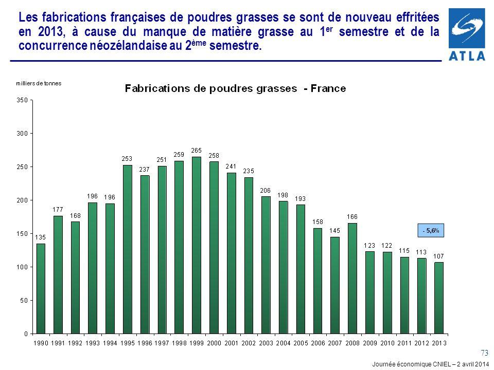 Journée économique CNIEL – 2 avril 2014 73 Les fabrications françaises de poudres grasses se sont de nouveau effritées en 2013, à cause du manque de matière grasse au 1 er semestre et de la concurrence néozélandaise au 2 ème semestre.