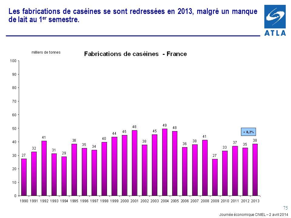 Journée économique CNIEL – 2 avril 2014 75 Les fabrications de caséines se sont redressées en 2013, malgré un manque de lait au 1 er semestre.
