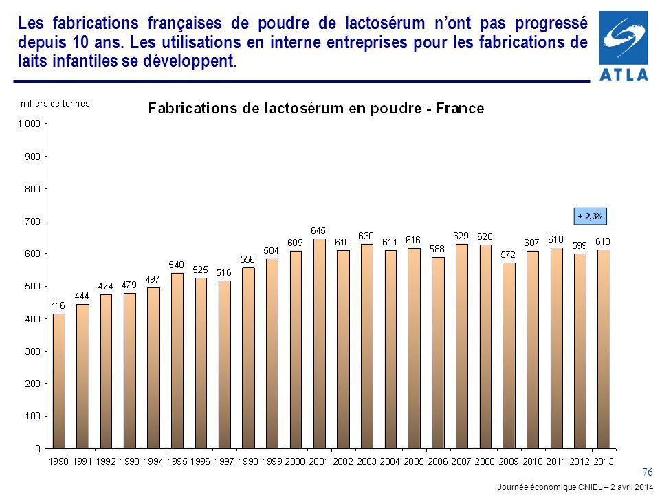 Journée économique CNIEL – 2 avril 2014 76 Les fabrications françaises de poudre de lactosérum nont pas progressé depuis 10 ans. Les utilisations en i