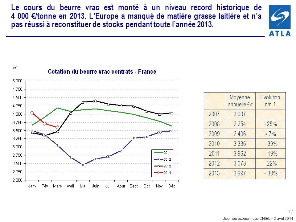 Journée économique CNIEL – 2 avril 2014 77 Le cours du beurre vrac est monté à un niveau record historique de 4 000 /tonne en 2013.