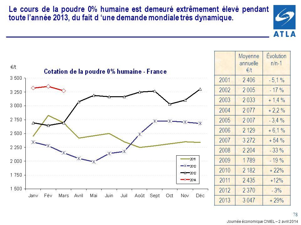 Journée économique CNIEL – 2 avril 2014 78 Le cours de la poudre 0% humaine est demeuré extrêmement élevé pendant toute lannée 2013, du fait d une dem