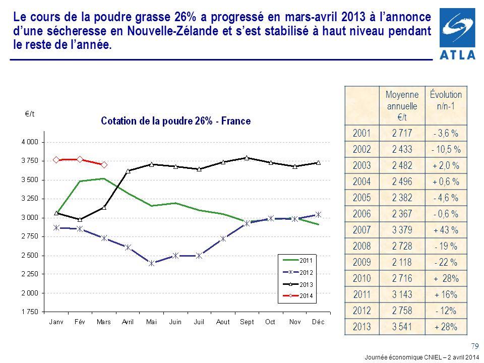 Journée économique CNIEL – 2 avril 2014 79 Le cours de la poudre grasse 26% a progressé en mars-avril 2013 à lannonce dune sécheresse en Nouvelle-Zéla
