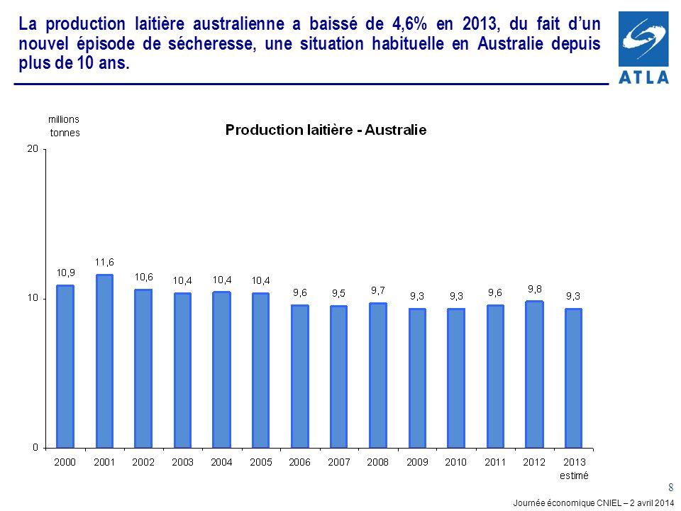 Journée économique CNIEL – 2 avril 2014 8 La production laitière australienne a baissé de 4,6% en 2013, du fait dun nouvel épisode de sécheresse, une