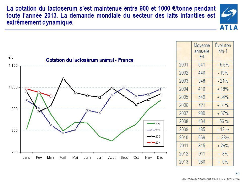 Journée économique CNIEL – 2 avril 2014 80 La cotation du lactosérum sest maintenue entre 900 et 1000 /tonne pendant toute lannée 2013. La demande mon