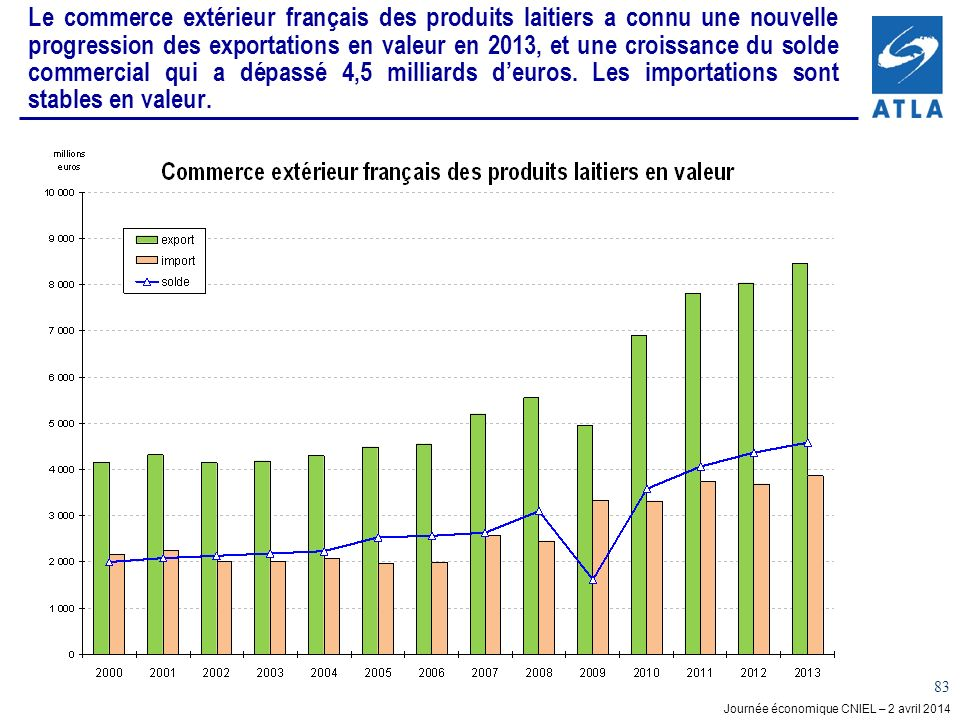 Journée économique CNIEL – 2 avril 2014 83 Le commerce extérieur français des produits laitiers a connu une nouvelle progression des exportations en valeur en 2013, et une croissance du solde commercial qui a dépassé 4,5 milliards deuros.
